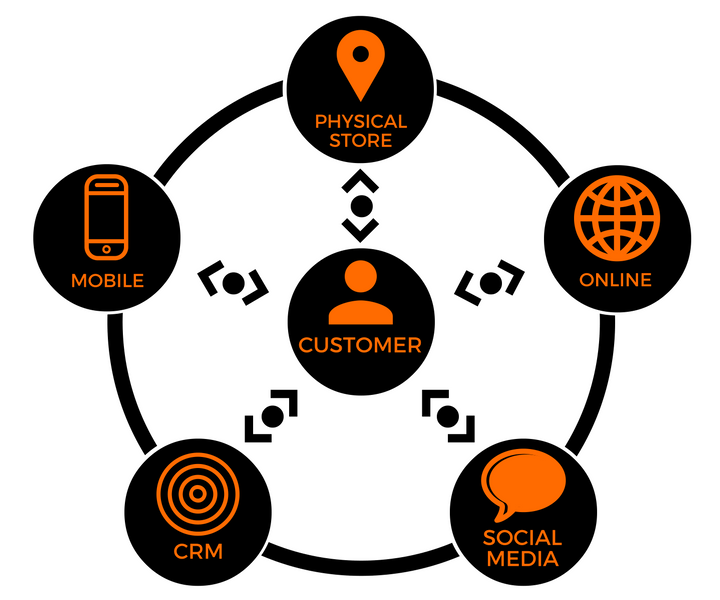 Infographic of omnichannel marketing
