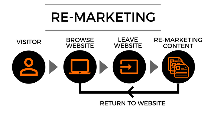 simple image of remarketing process