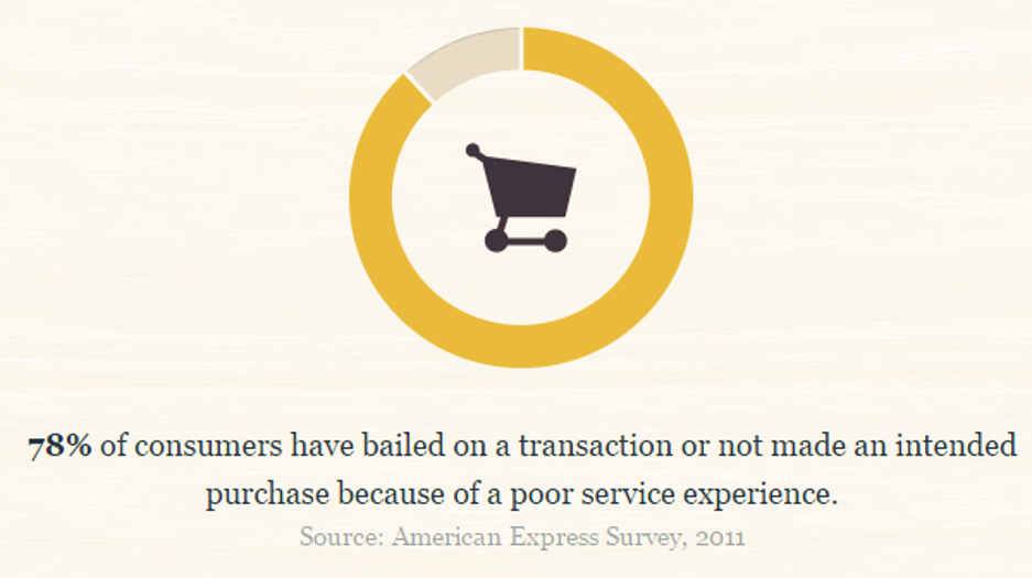 percent of users who abandoned transactions due to poor service