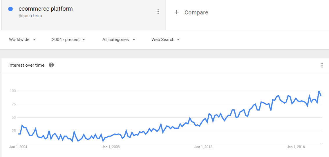 eCommerce platform phrase search trend