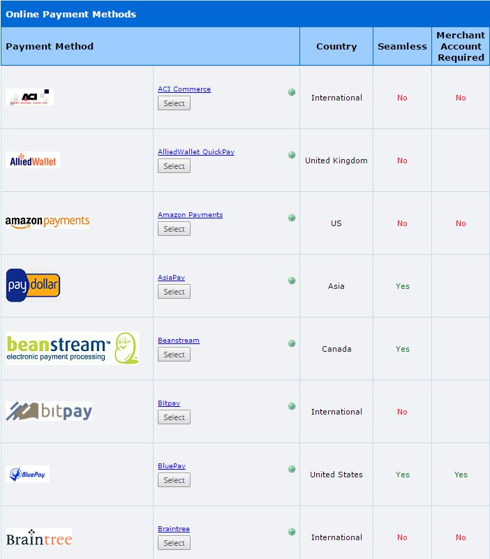 Online payment methods who are integrated with instantestore
