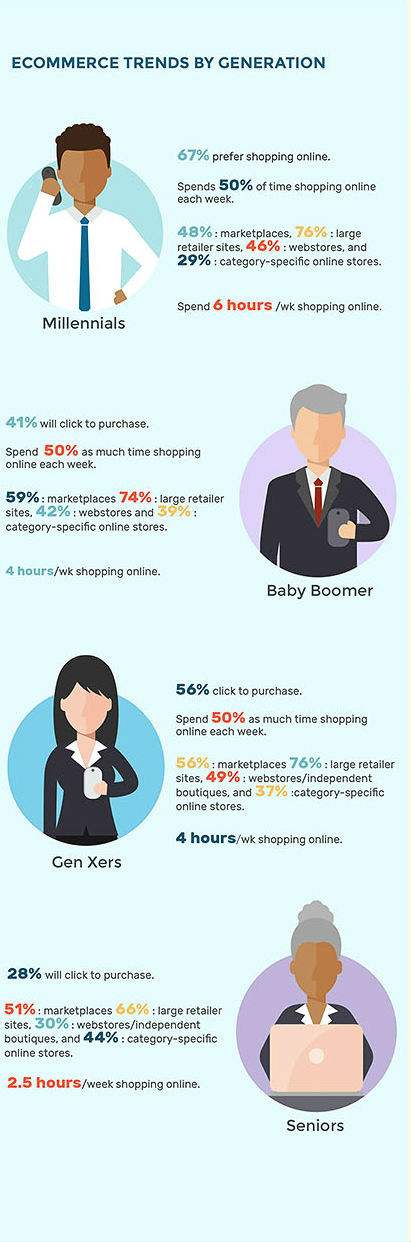 Ecommerce trends by generation. How modern customers shop