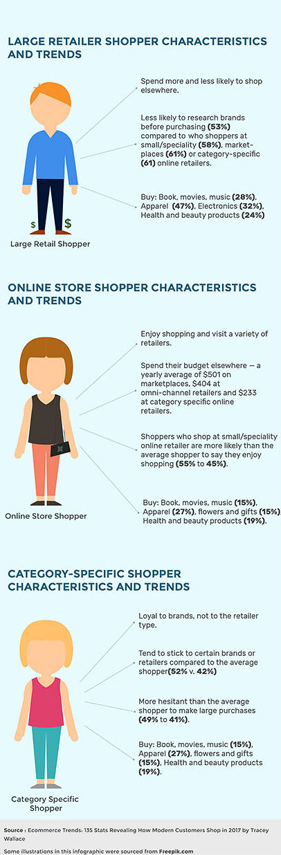 different types of shoppers and their characteristics . How modern customers shop